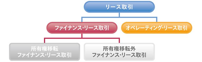 リース オペレーティング オペレーティングリースとファイナンスリース【会計処理の違いを解説】